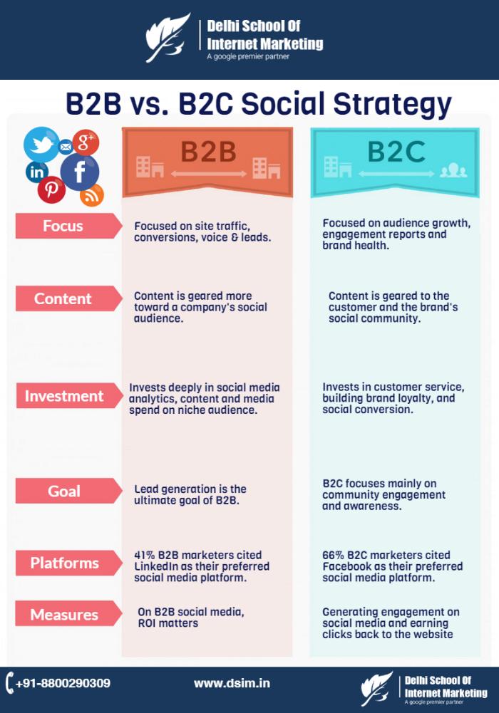 b2b-vs-b2c-social-dsim
