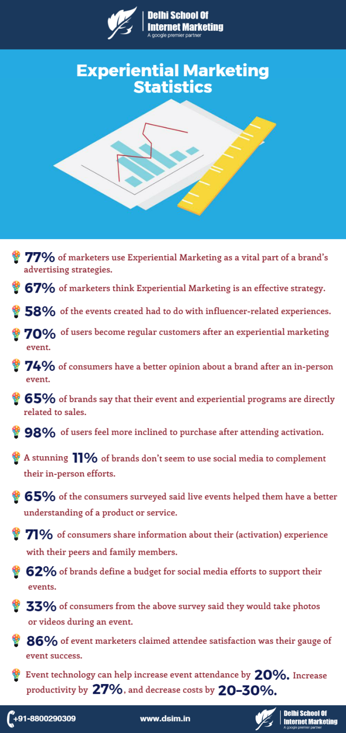 experiential-marketing-dsim