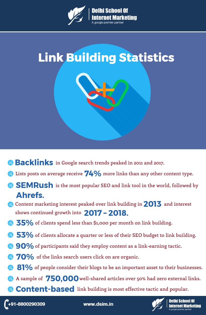 link-building-stats-dsim