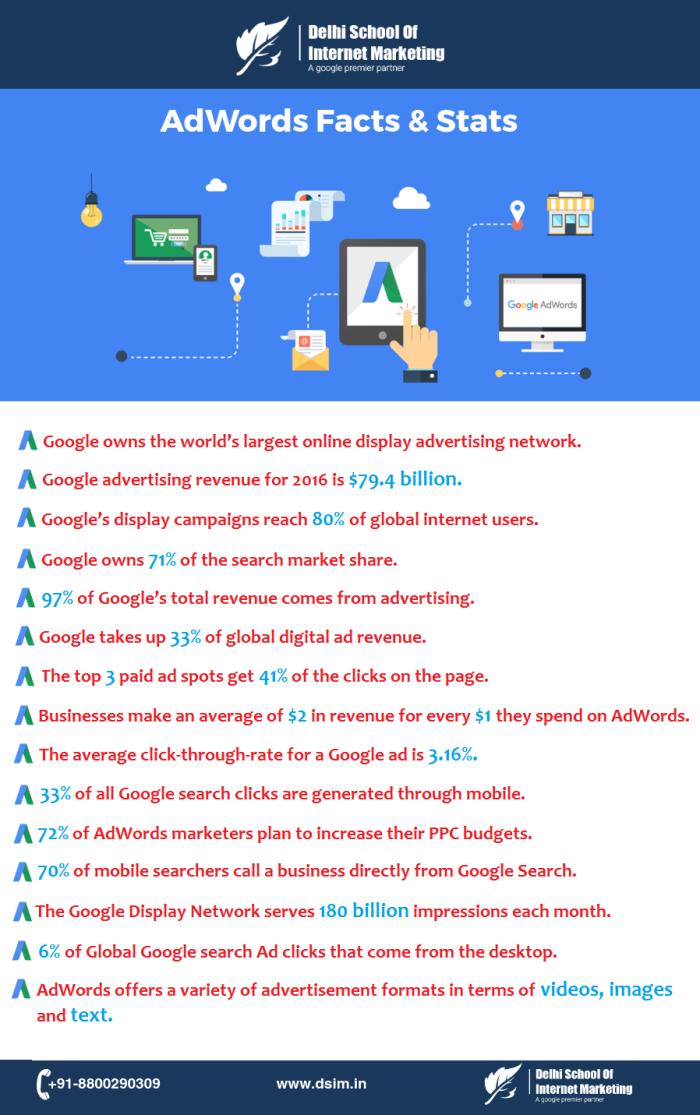 adword-stats_dsim