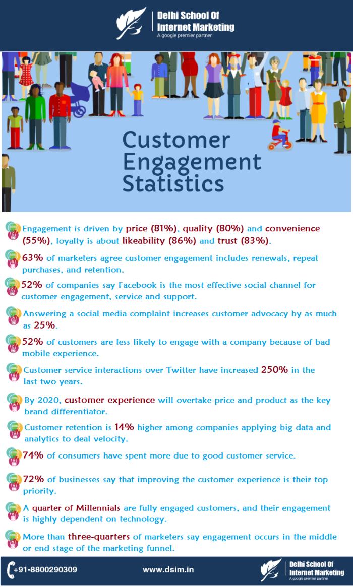 customer-stats-dsim