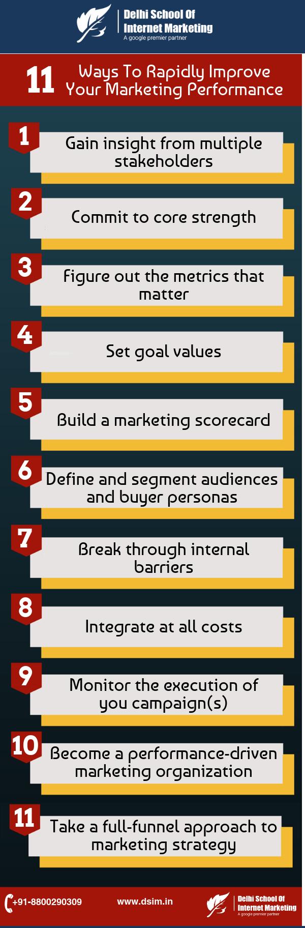 marketing-performance-dsim-dsim